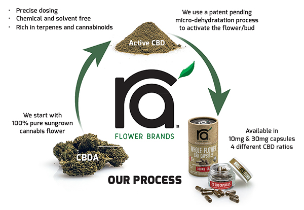 The Ra' Flower CBD Process