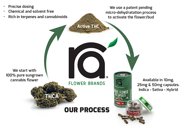 The Ra' Flower Brands Process